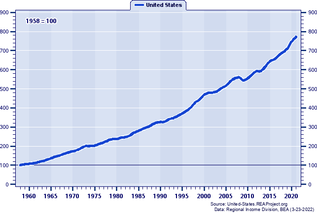 Real Total Personal Income Indices (1958=100): 1958-2019