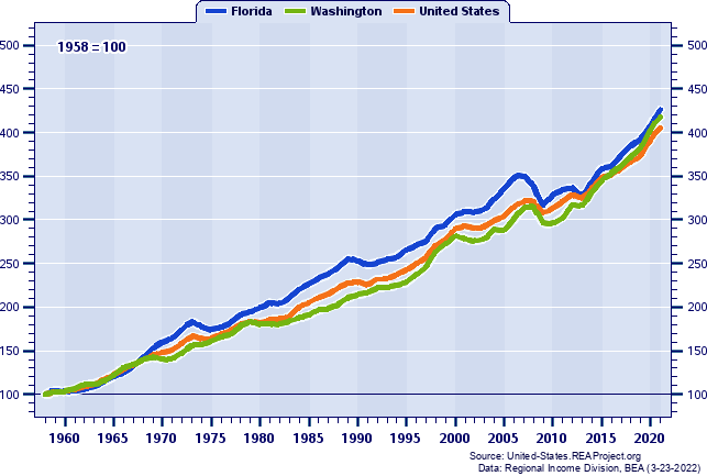 Real Per Capita Personal Income Indices (1958=100): 1958-2018