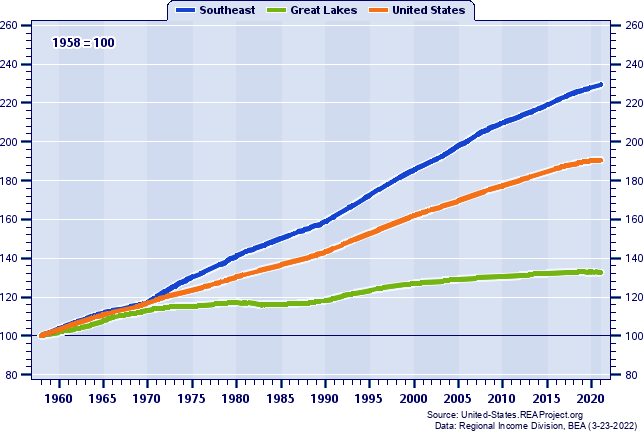 Population Indices (1958=100): 1958-2019