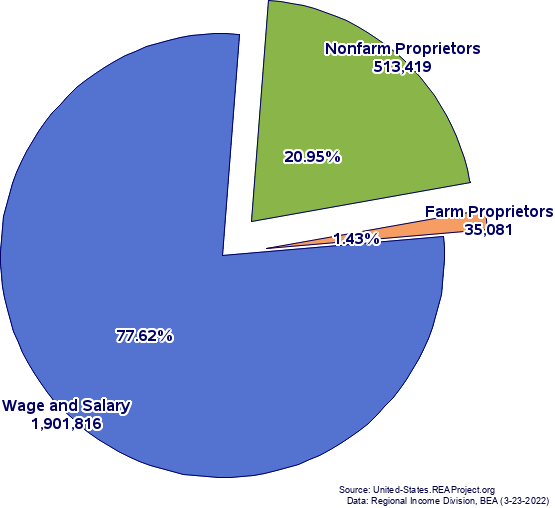 Major Components of Total Employment, Oregon, 2016
