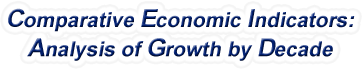 United States - Comparative Economic Indicators: Analysis of Growth By Decade, 1959-2016