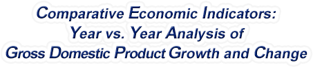 United States - Year vs. Year Analysis of Gross Domestic Product Growth and Change, 1958-2015