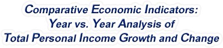 United States - Year vs. Year Analysis of Total Personal Income Growth and Change, 1958-2018
